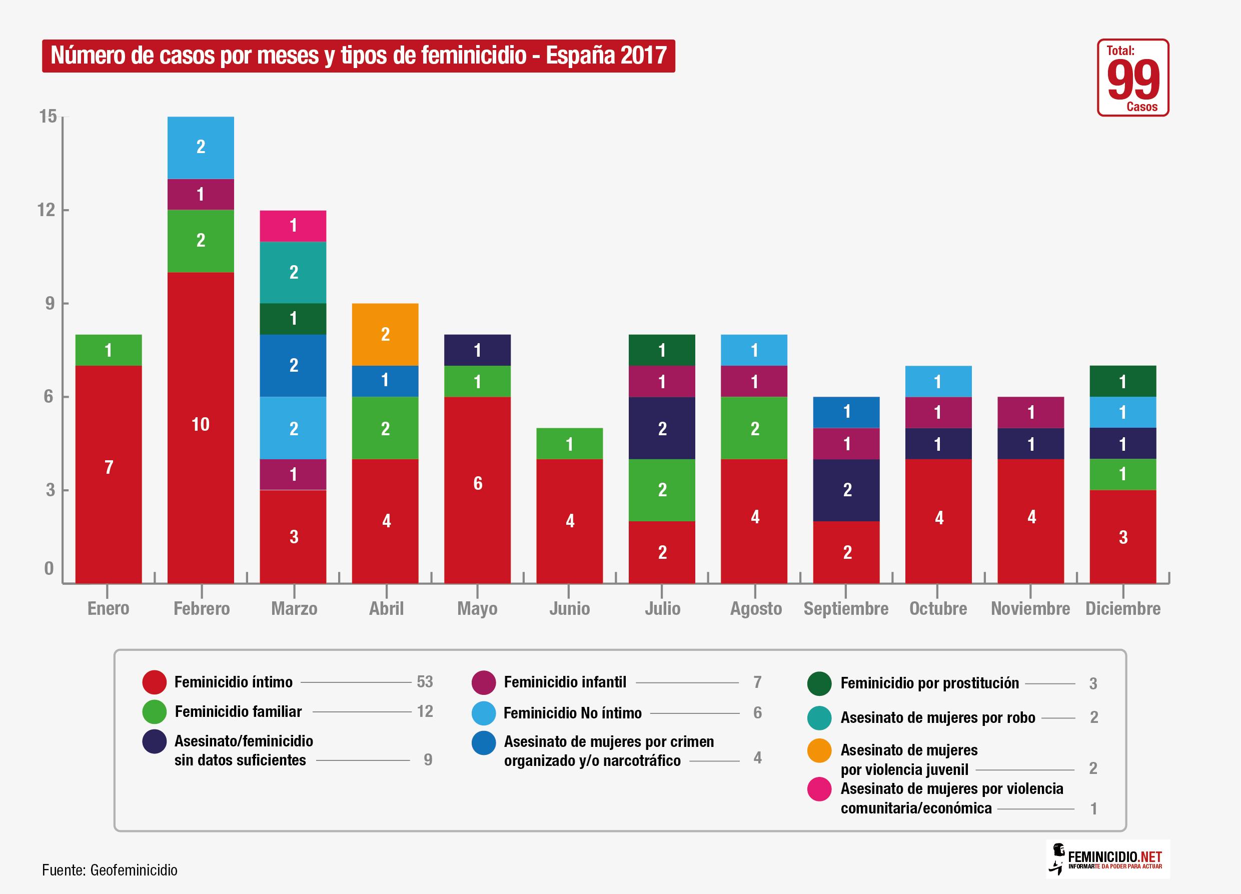 12 – Feminicidios por meses 2017-01