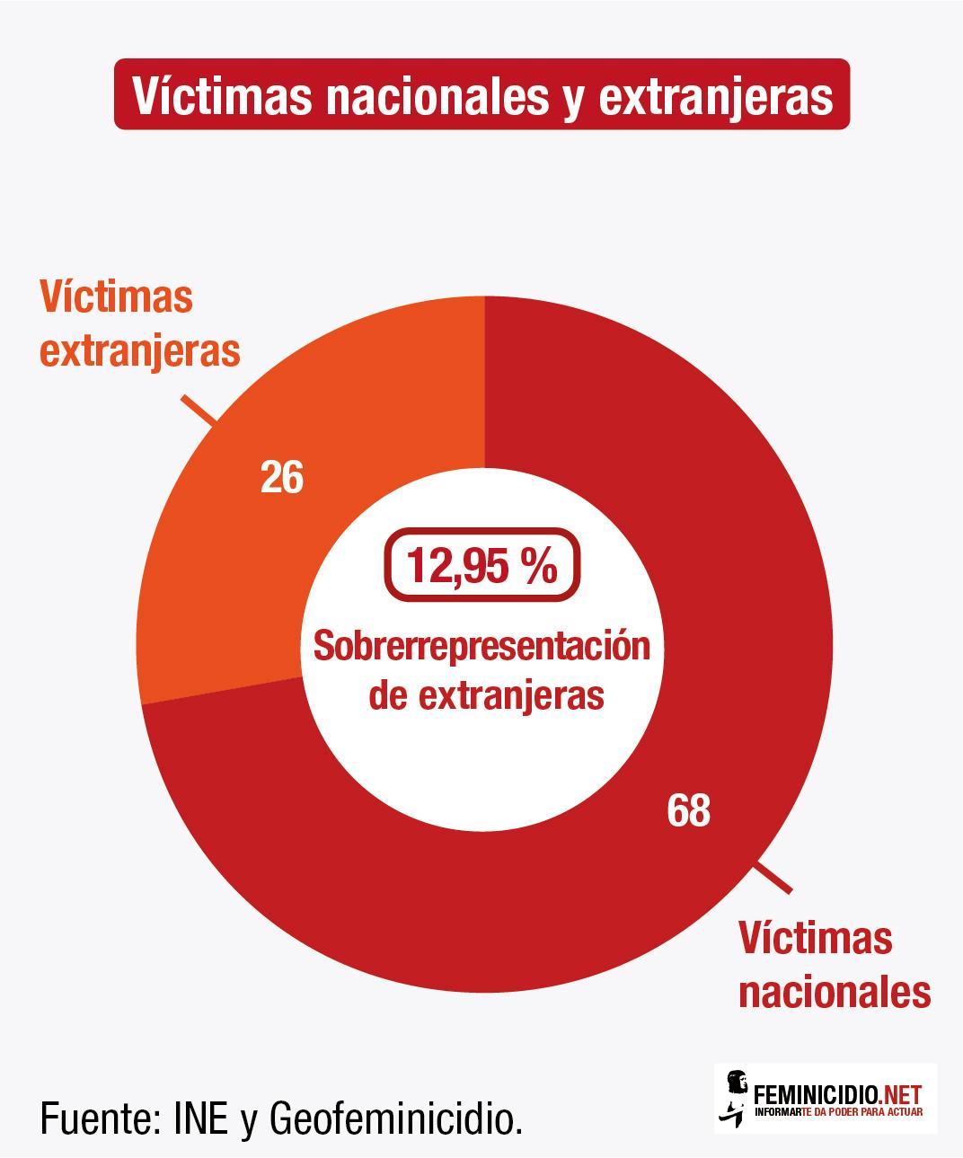 25.2 – Sobrerrepresentacion_extranjeras_2017_WEB-02