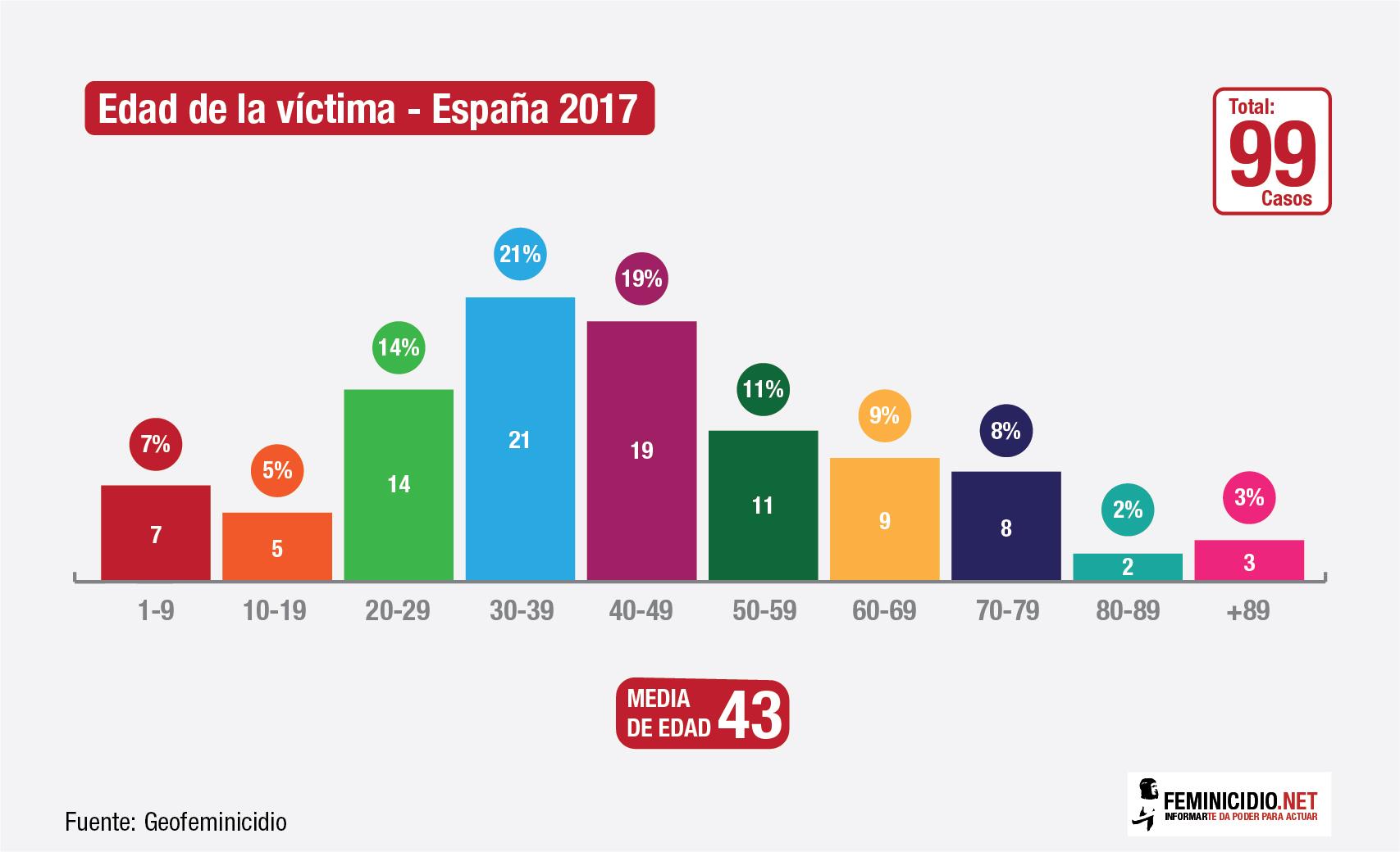 6 – Edad_victima_2017-01